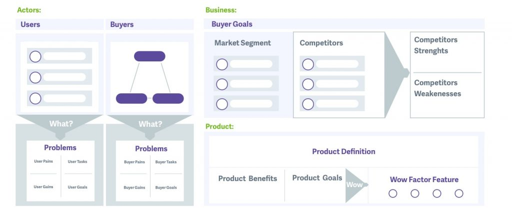 An example of a good Ecosystem map. The first section showing Actors, subcategorised into Users and buyers then showing the problems. The Next Section is Business this sections shows, Buyer goals, market segment, competitors and the competitors strengths and Weaknesses. The last section is Product. This shows product definition including product benefits, products goals and a wow factor feature.