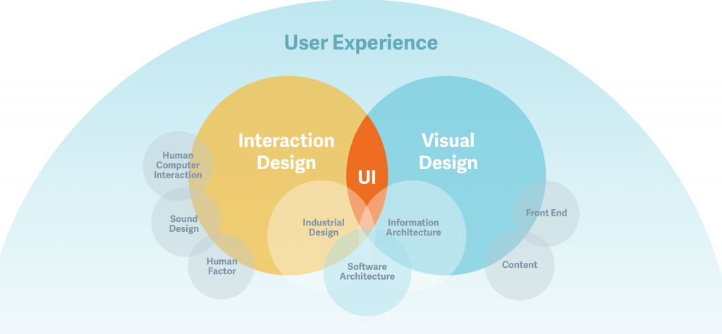 What Are The Benefits Of Interaction Design Graphic Mint