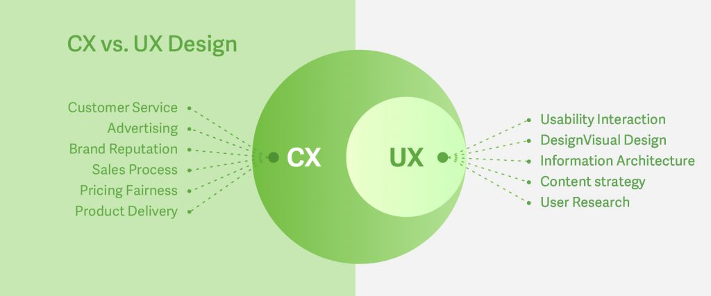 A diagram showing CX vs UX. CX includes, Customer services, advertising, Brand reputation, sales process, pricing fairness and product delivery. The UX side includes Usability Interaction, DesignVisual Design, Information Architecture, Content Strategy and User Research.