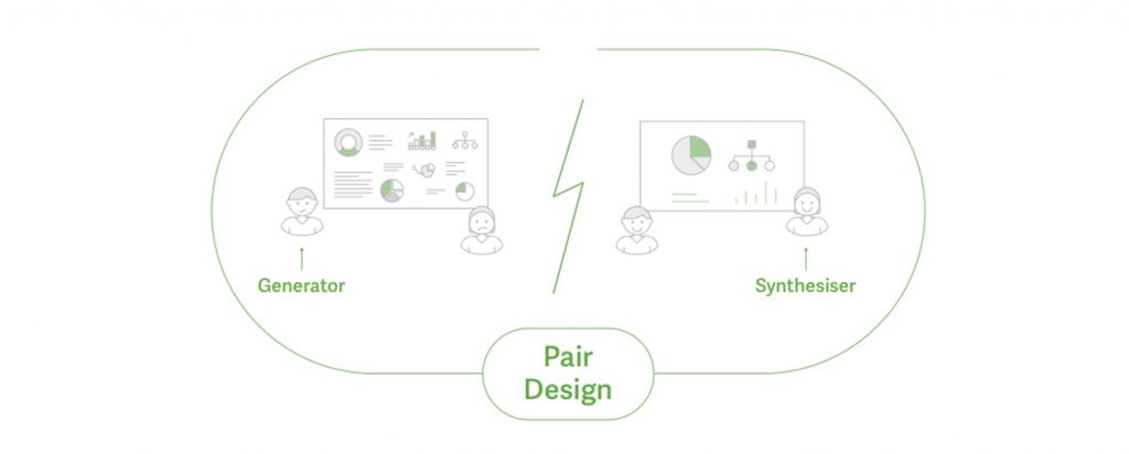 A digram of Pair Design. The left side shows the Generator while the right side shows the synthesiser.