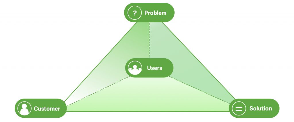 The CUPS Tetrad. This triangle shows the words Problem, Solution and Customer at the three points. It also has the word Users as the centre.