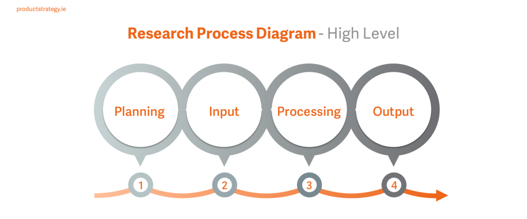 Research Process Diagram - High Level. Stage 1 - Planning, Stage 2, Input, Stage 3 Processing and Stage 4 Output.