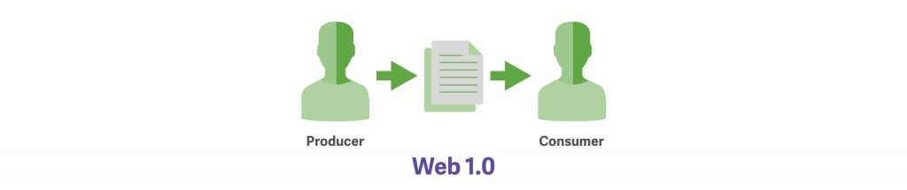 An illustration of two people and a sheet of paper. It is laid out as Producer, then Web 1.0 and consumer.