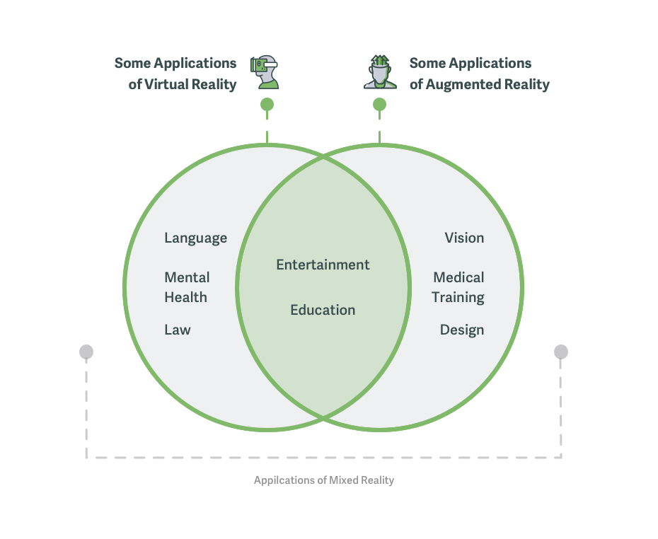Mixed reality is composed of virtual reality and augmented reality. Uses for mixed reality are primarily entertainment and education. Augmented reality can be used for the visually impaired, for medical training and for design.