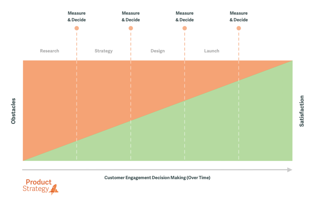A chart depicting Customer Engagement Decision Making over time.